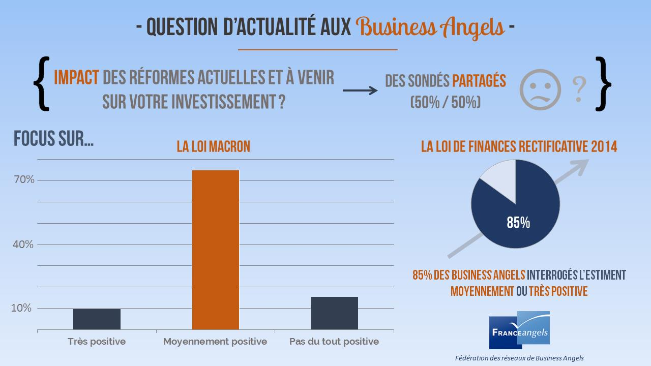 2529391-2014-plus-de-business-angels-mais-moins-de-financements